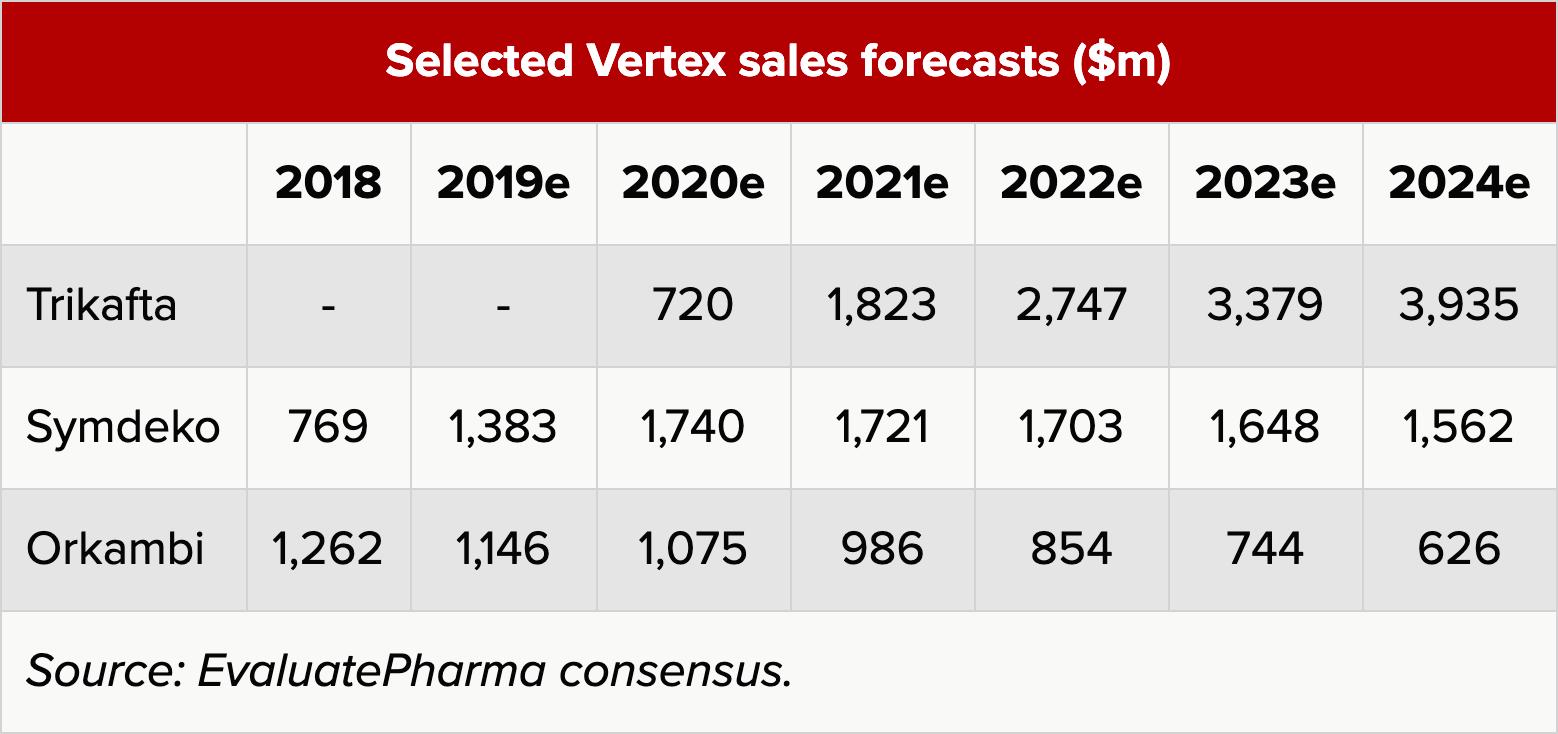selected vertex sales forecasts - «Трикафта»: первая в мире тройная терапия муковисцидоза
