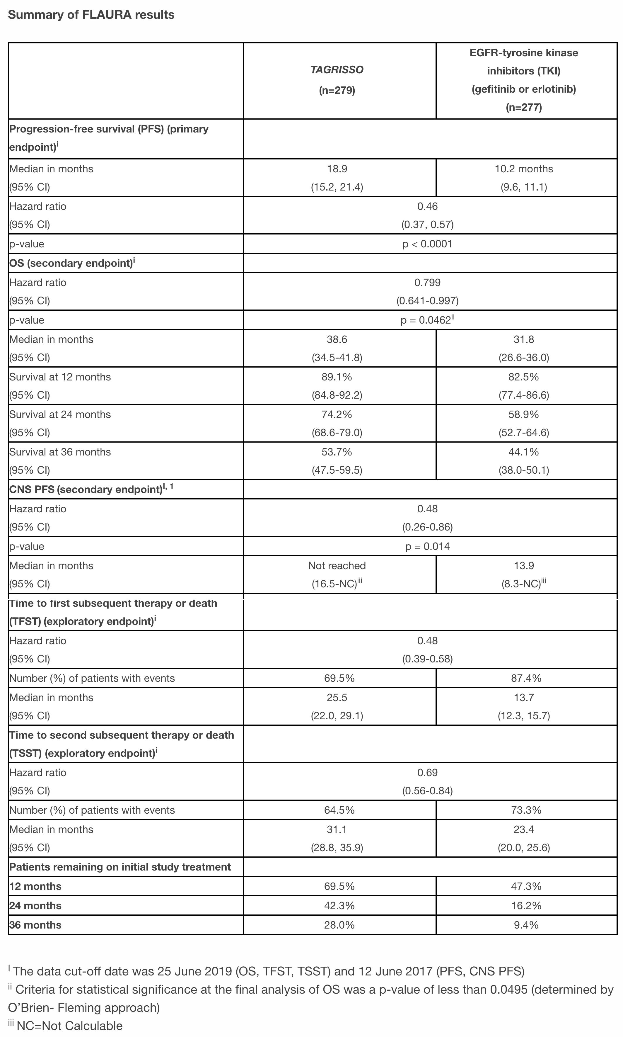 tagrisso flaura full results - «Тагриссо» продлит жизнь при EGFR-мутантном немелкоклеточном раке легких