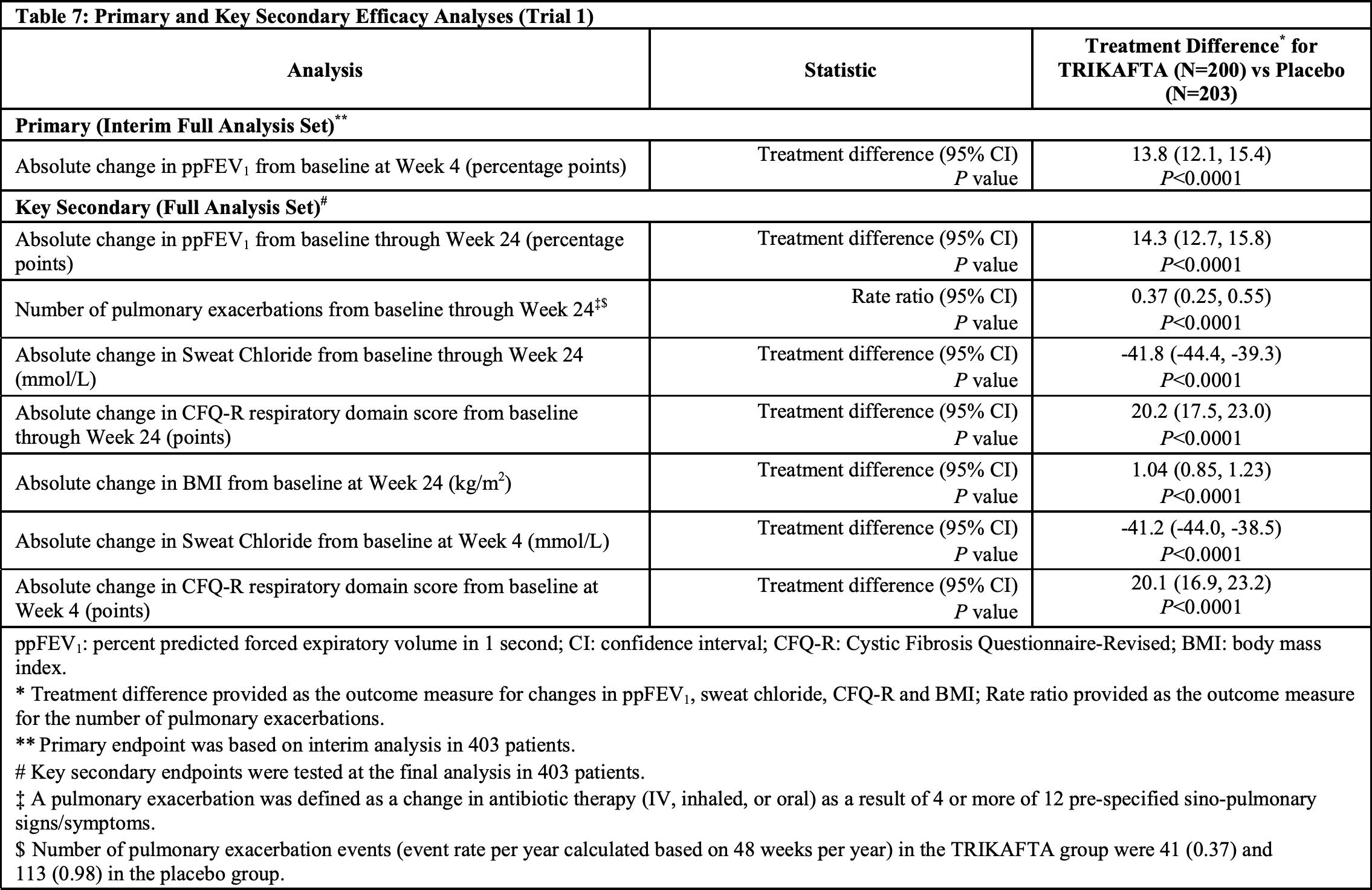 trikafta results 01 - «Трикафта»: первая в мире тройная терапия муковисцидоза