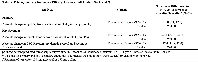 trikafta results 03 - «Трикафта»: первая в мире тройная терапия муковисцидоза