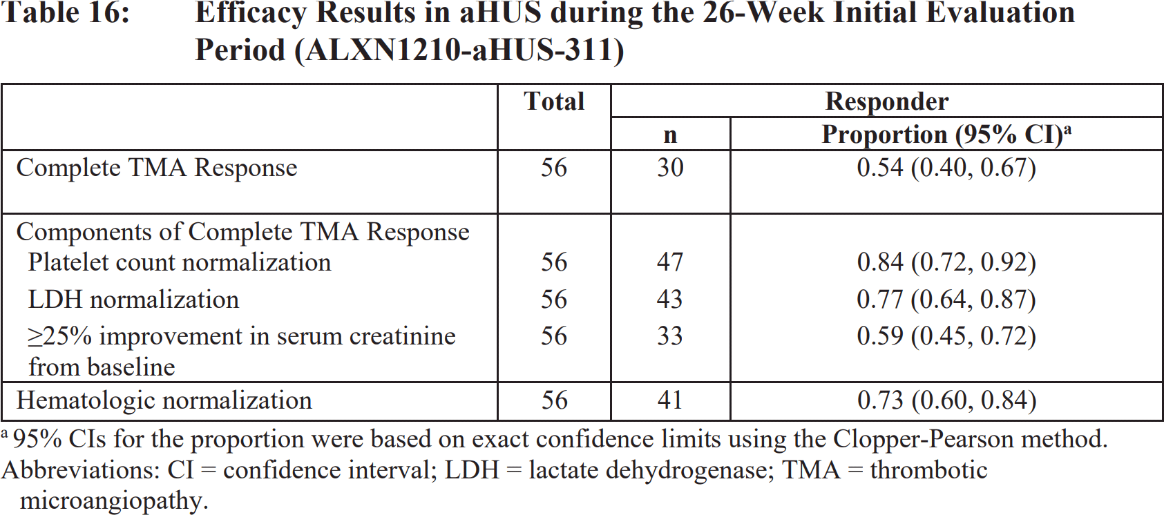 ultomiris efficacy results 01 - «Ултомирис» одобрен в терапии атипичного гемолитико-уремического синдромома