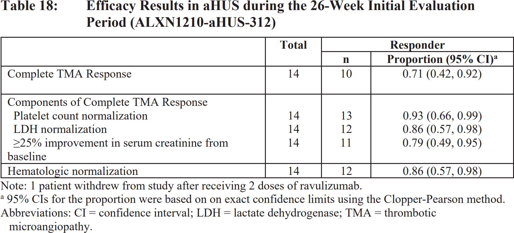 ultomiris efficacy results 02 - «Ултомирис» одобрен в терапии атипичного гемолитико-уремического синдромома