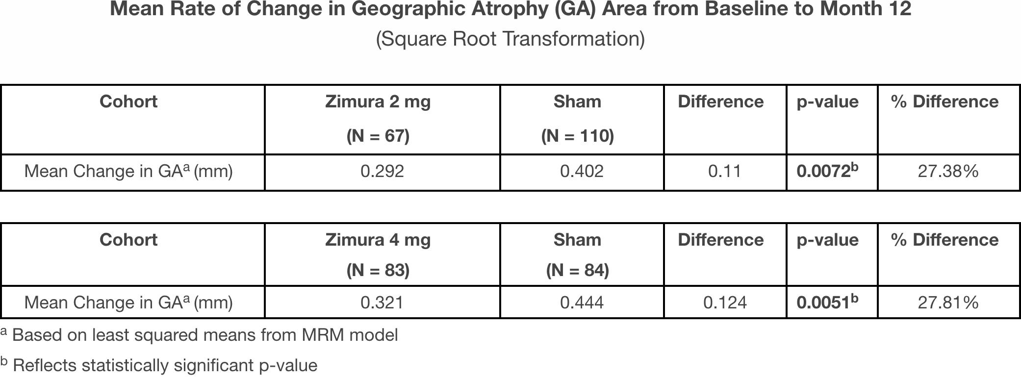 zimura results 01 - «Зимура»: возможно, первое лекарство против сухой возрастной макулодистрофии