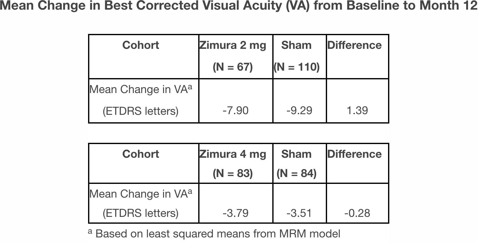 zimura results 02 - «Зимура»: возможно, первое лекарство против сухой возрастной макулодистрофии