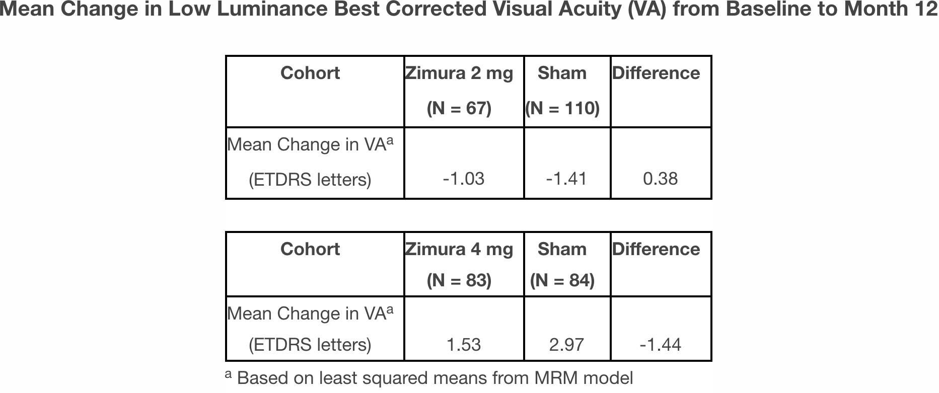 zimura results 03 - «Зимура»: возможно, первое лекарство против сухой возрастной макулодистрофии