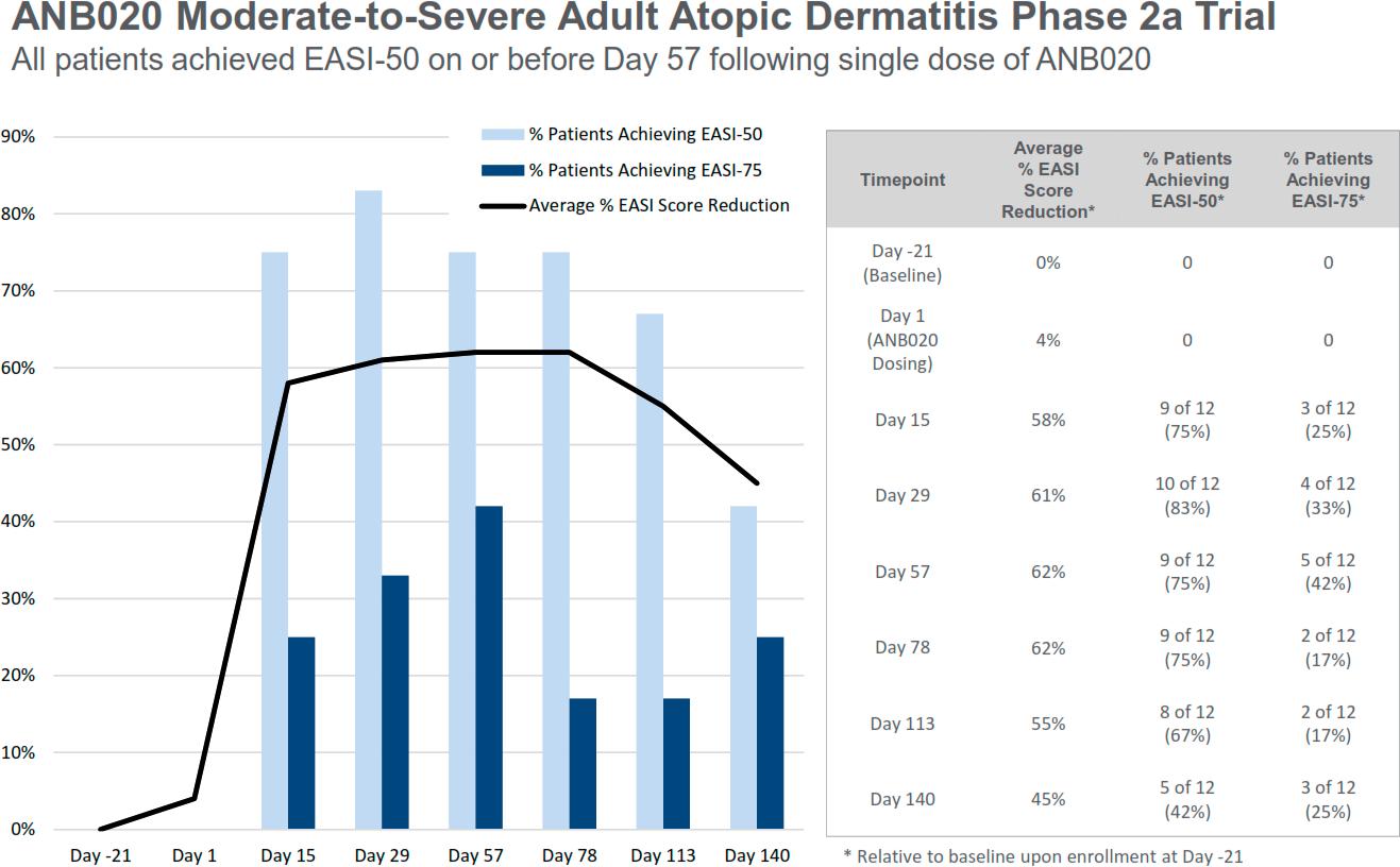 etokimab phase 2a results - Блокада интерлейкина 33 не сработала против атопического дерматита