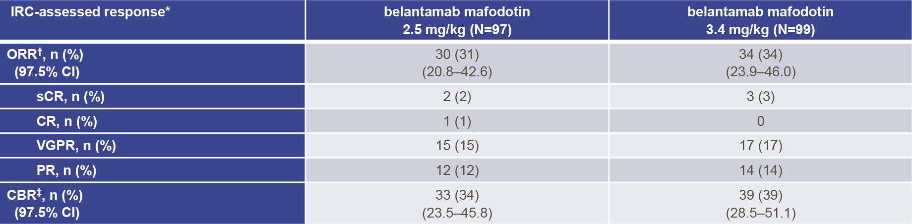 belantamab mafodotin nct03525678 results 01 - Белантамаб мафодотин для лечения множественной миеломы