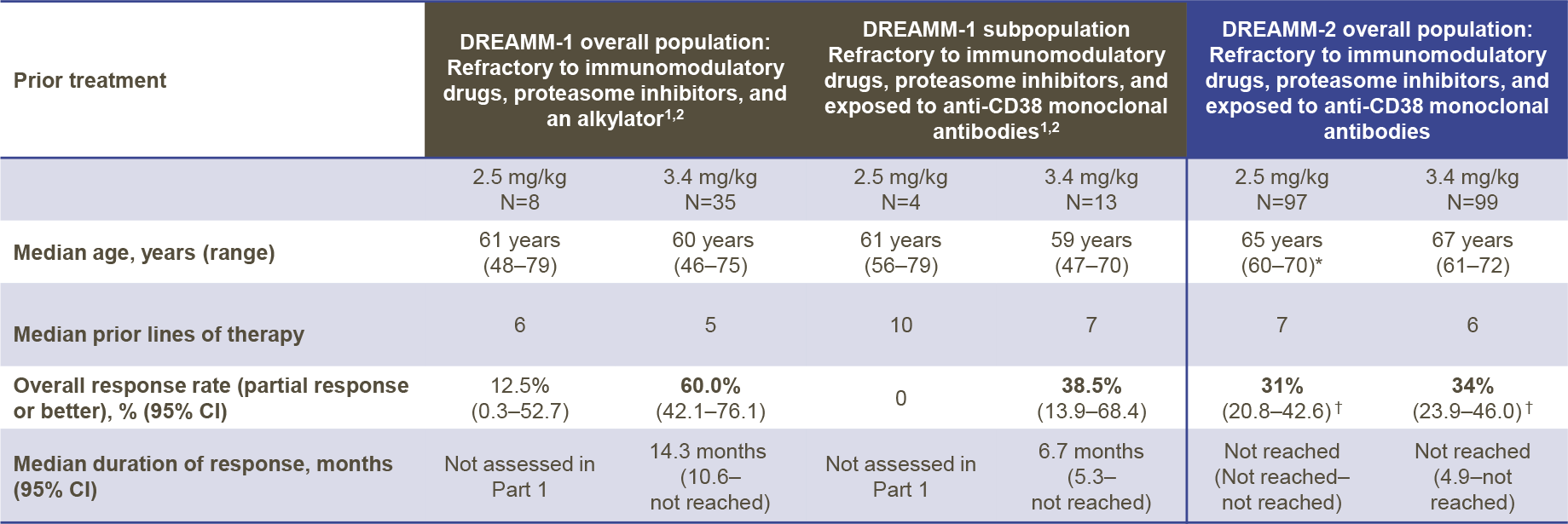 belantamab mafodotin nct03525678 results 04 - Белантамаб мафодотин для лечения множественной миеломы