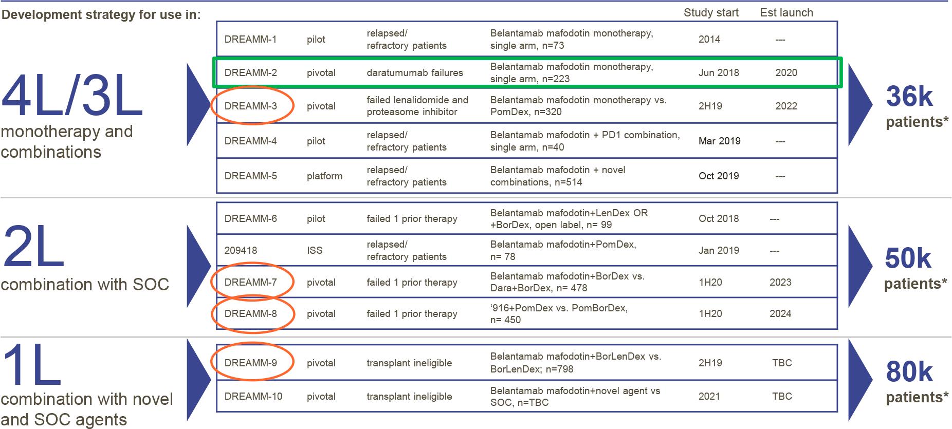 Белантамаб мафодитин для лечения множественной миеломы