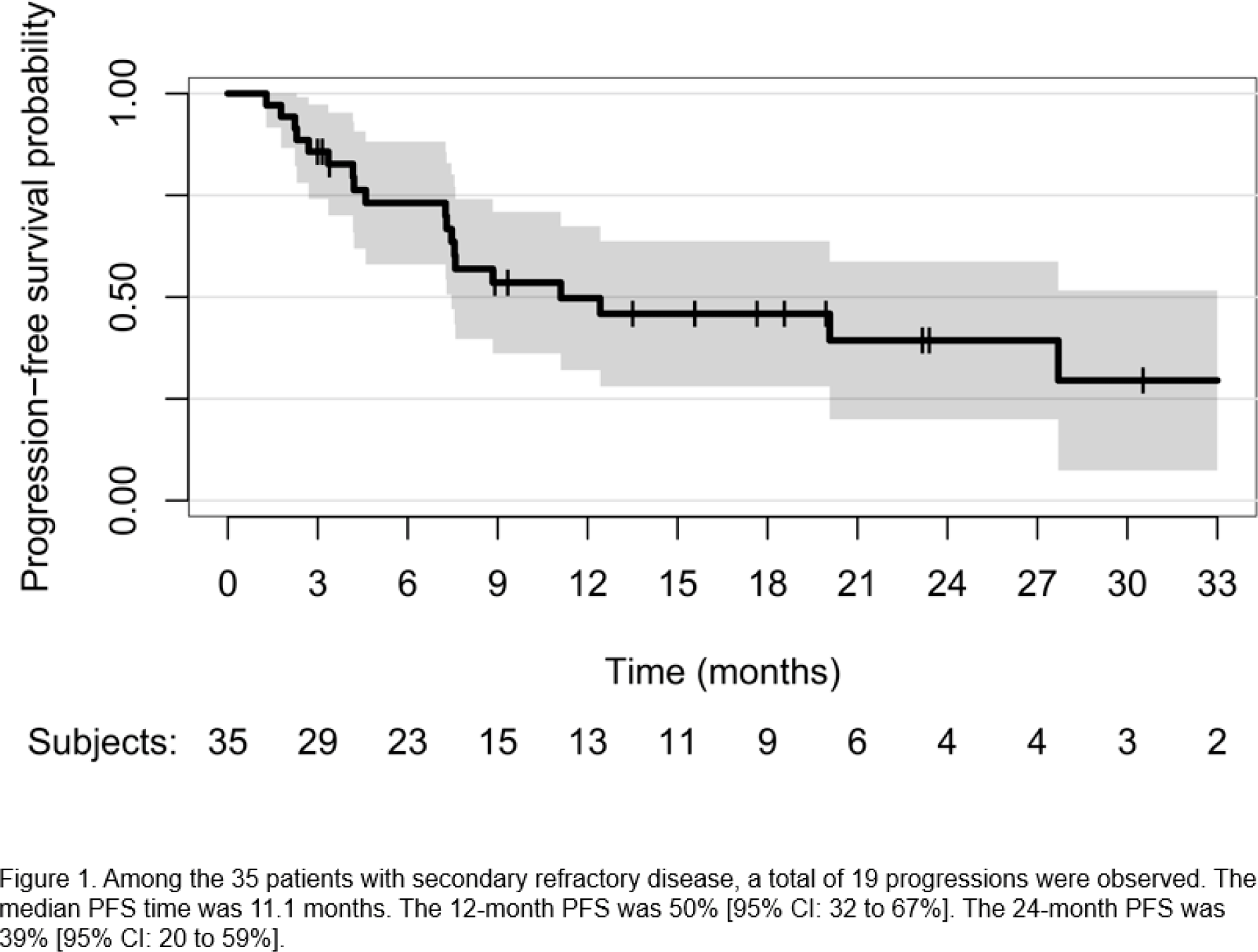 naxitamab results 02 - Накситамаб и иммунотерапия нейробластомы