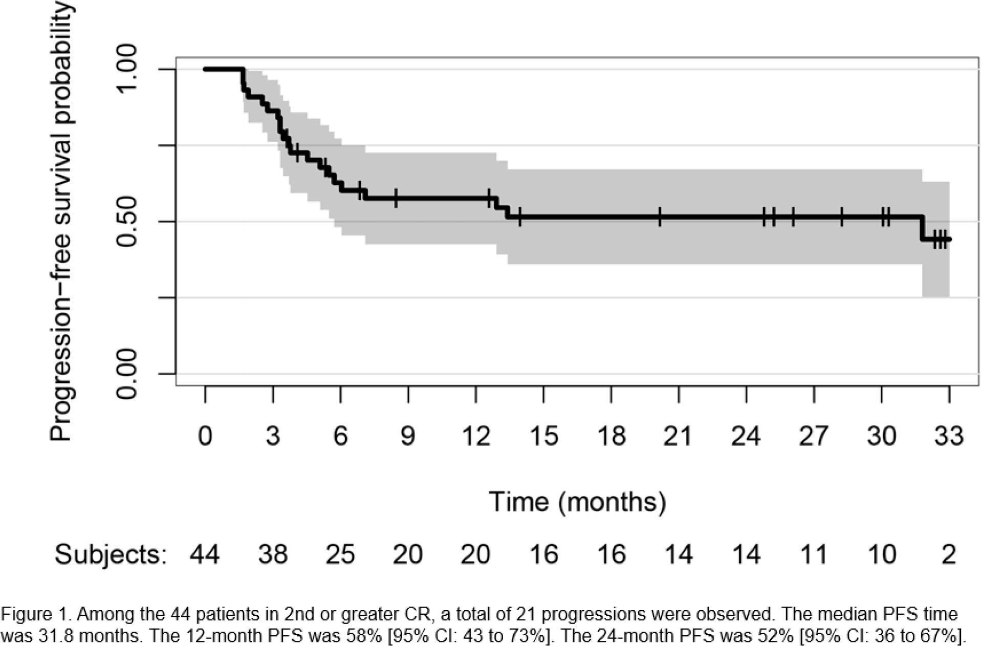 naxitamab results 03 - Накситамаб и иммунотерапия нейробластомы