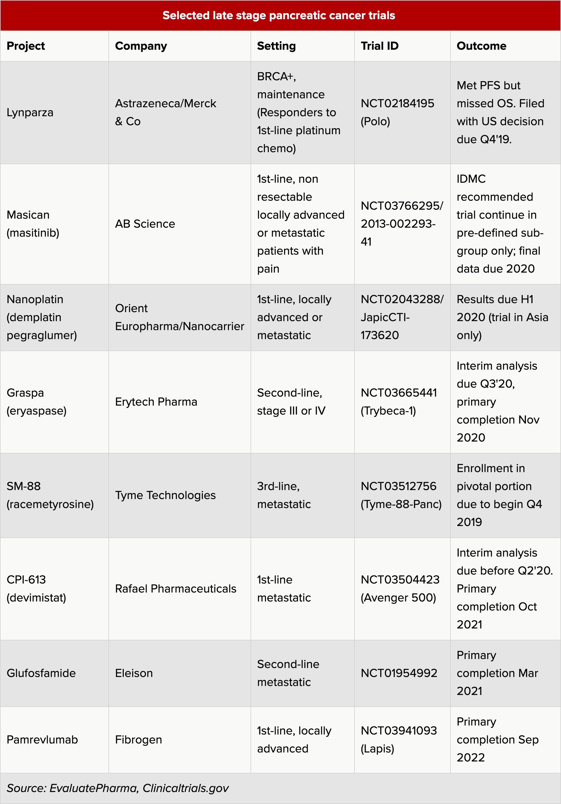 selected late stage pancreatic cancer trials - Рак поджелудочной железы: очередная безуспешная атака