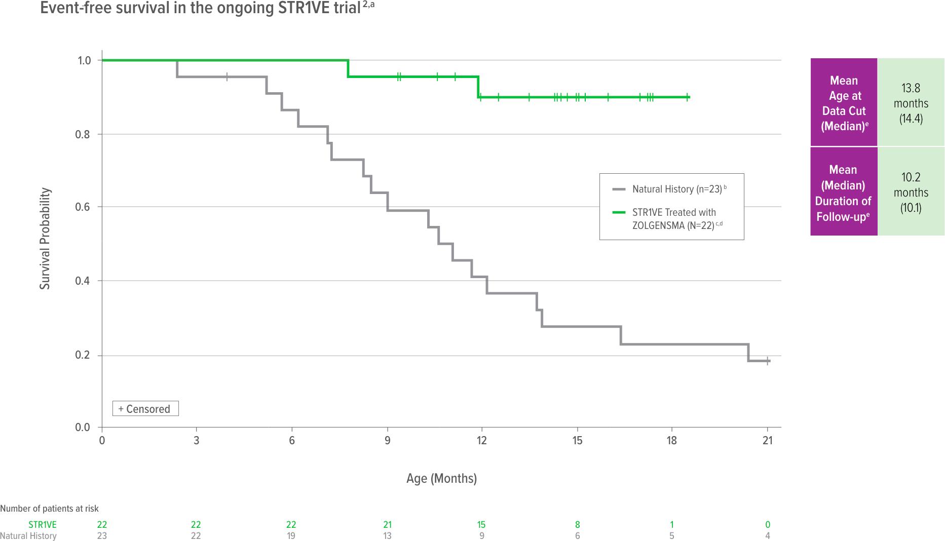 zolgensma str1ve results 01 - «Золгенсма»: генная терапия, которая вылечит спинальную мышечную атрофию. Все подробности