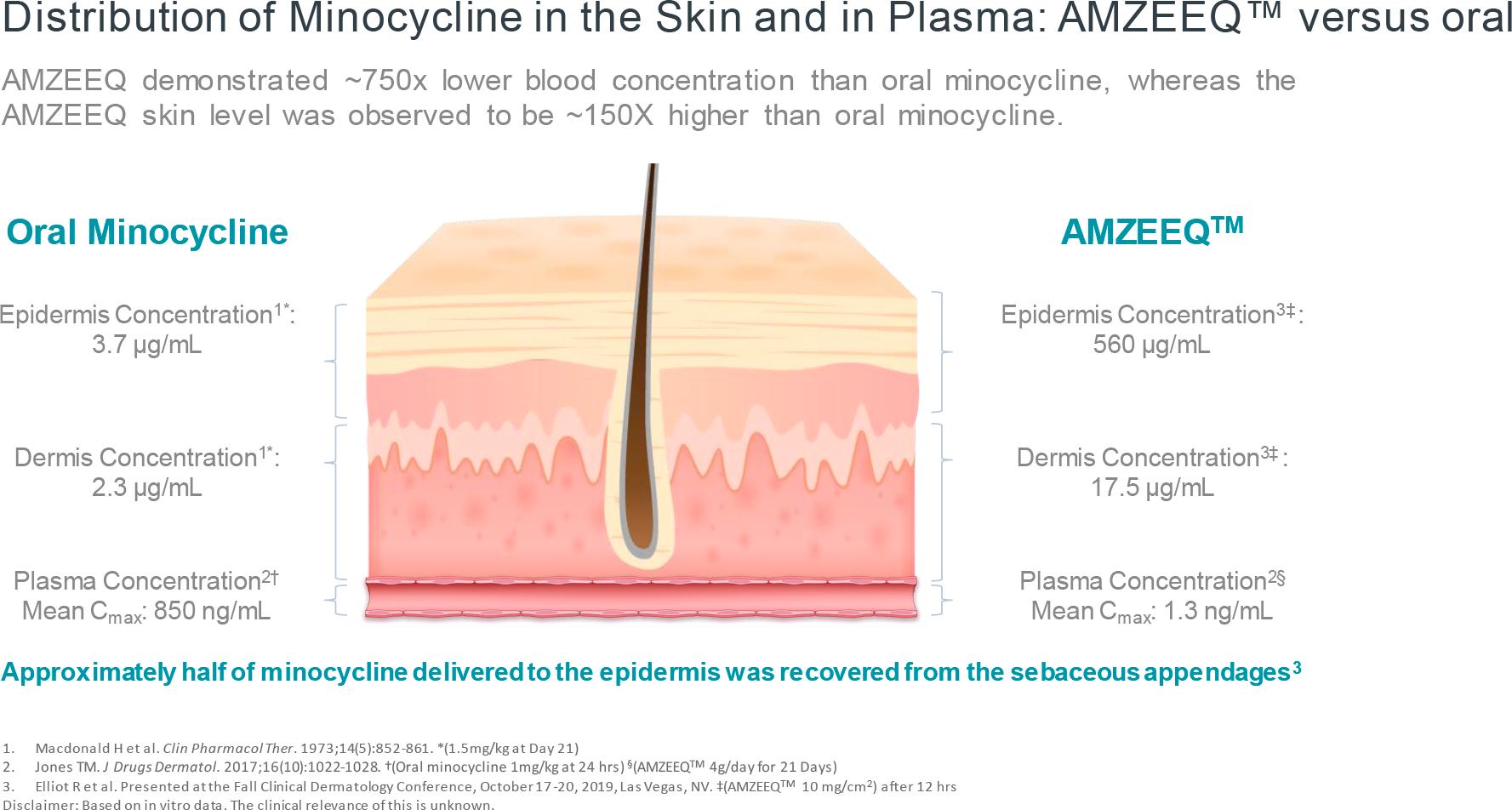 amzeeq 02 - «Амзик»: новый способ лечения акне