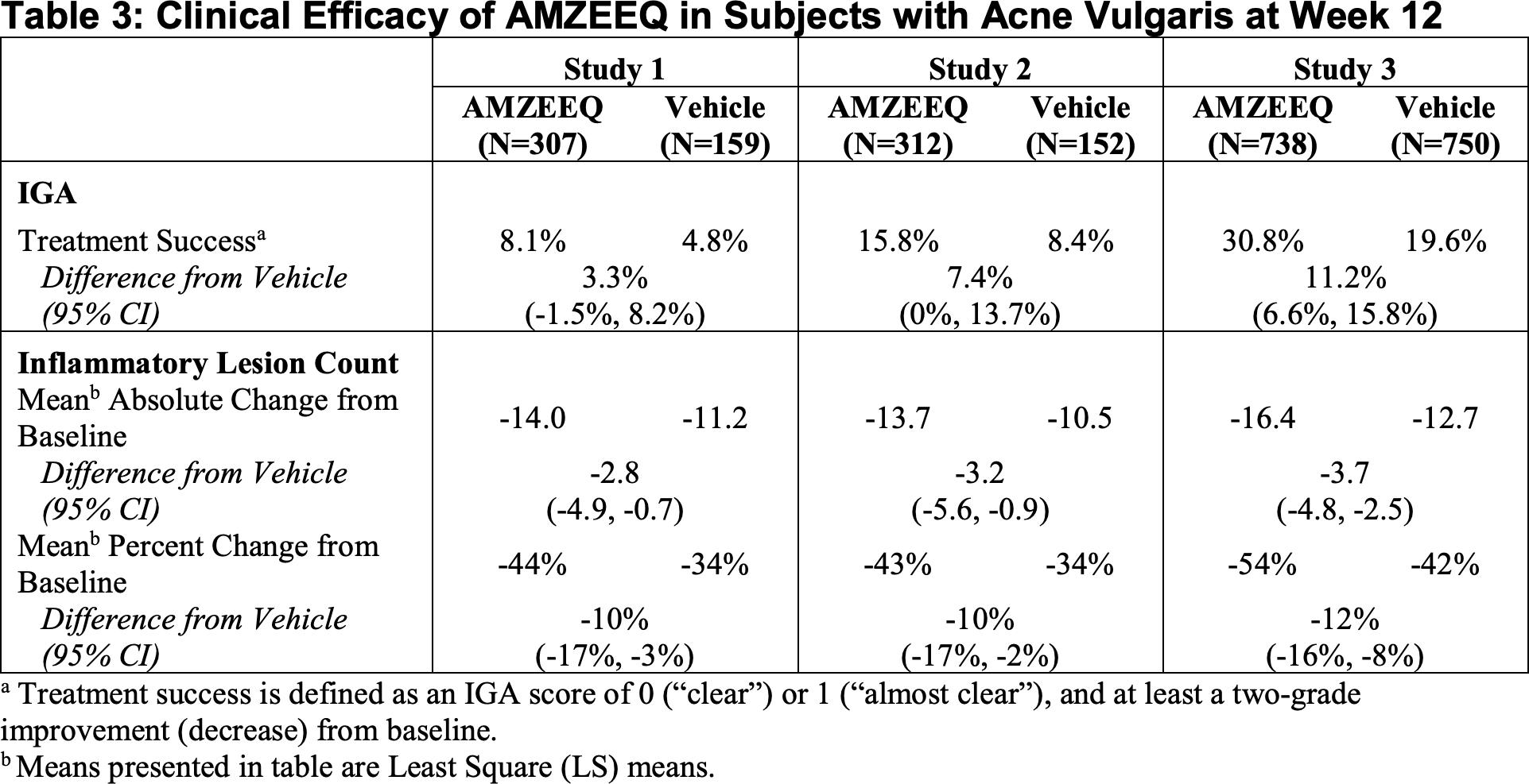 amzeeq results - «Амзик»: новый способ лечения акне
