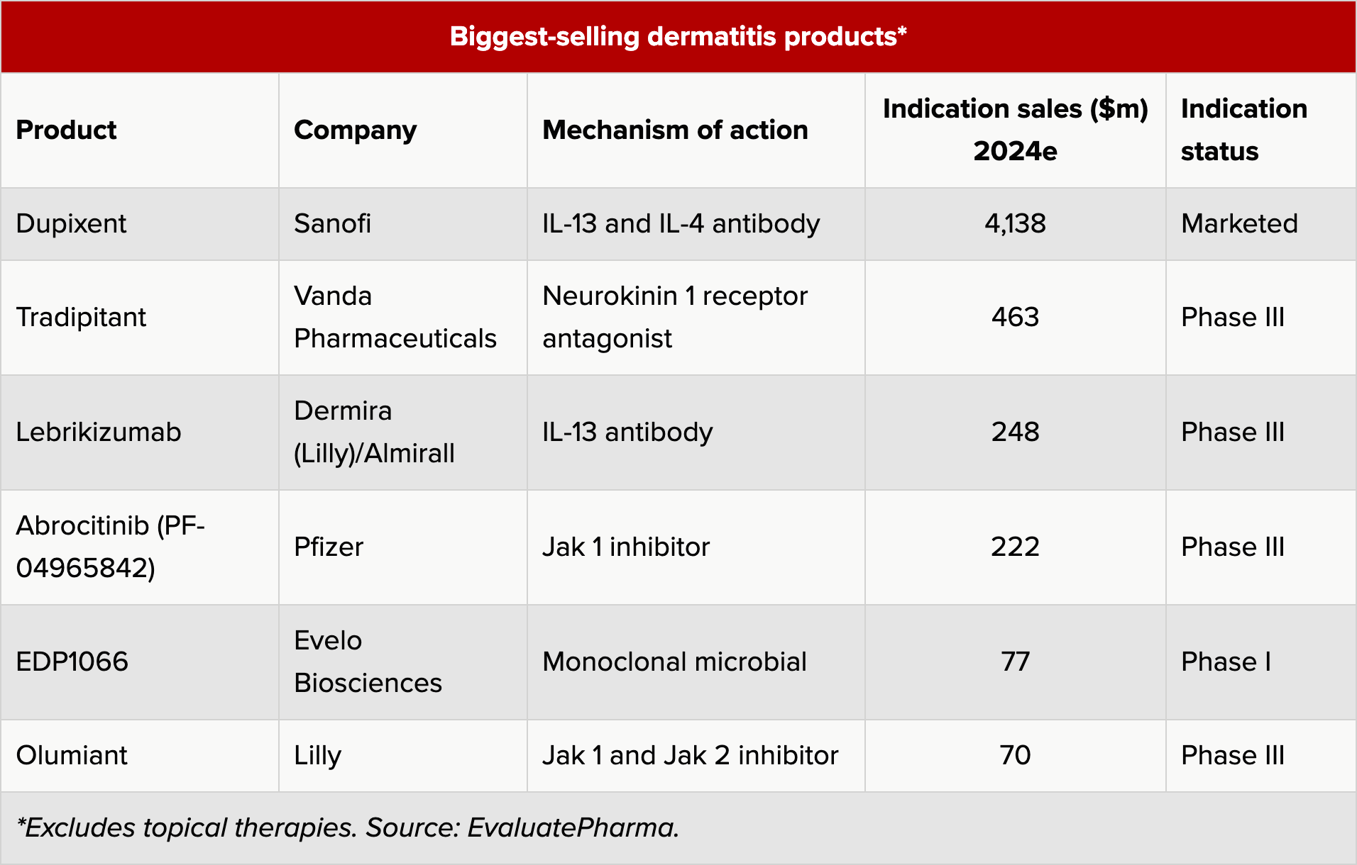 biggest selling atopic dermatitis drugs - Лебрикизумаб: достойный конкурент «Дупиксента» против экземы