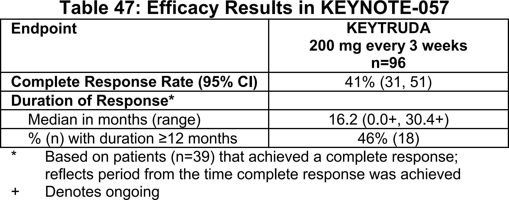 keynote 057 results - «Китруда» как спасительное лечение рака мочевого пузыря