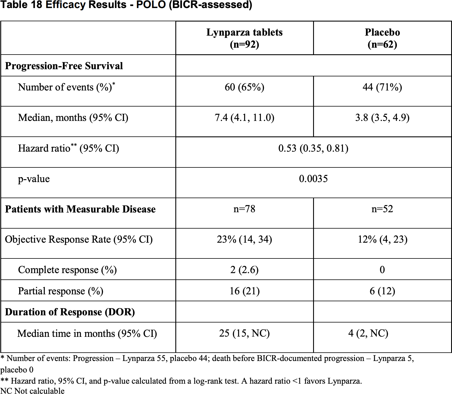 olaparib results 01 - «Линпарза»: первое таргетное лечение рака поджелудочной железы