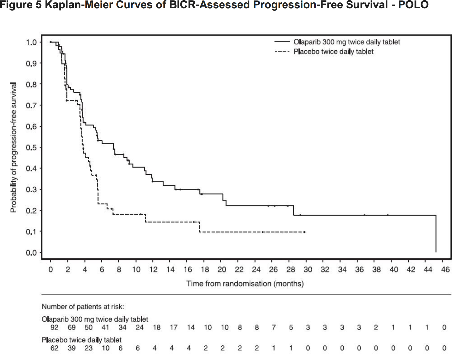 olaparib results 02 - «Линпарза»: первое таргетное лечение рака поджелудочной железы