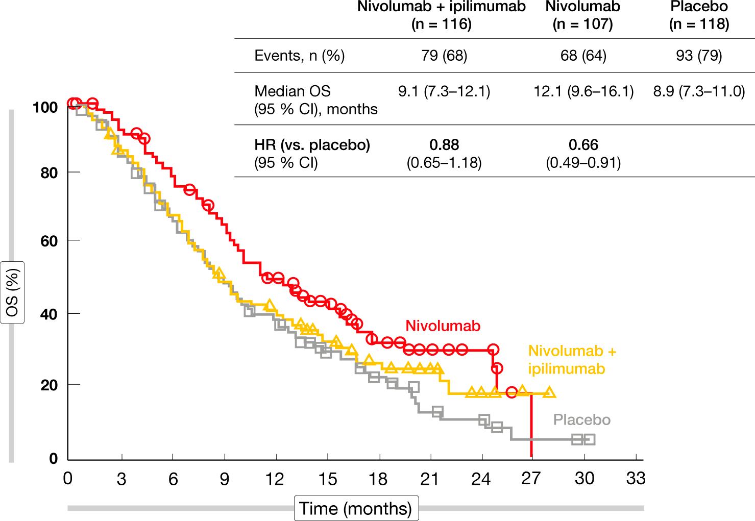 nct02538666 results - Мелкоклеточный рак легких: да поможет иммуноонкология