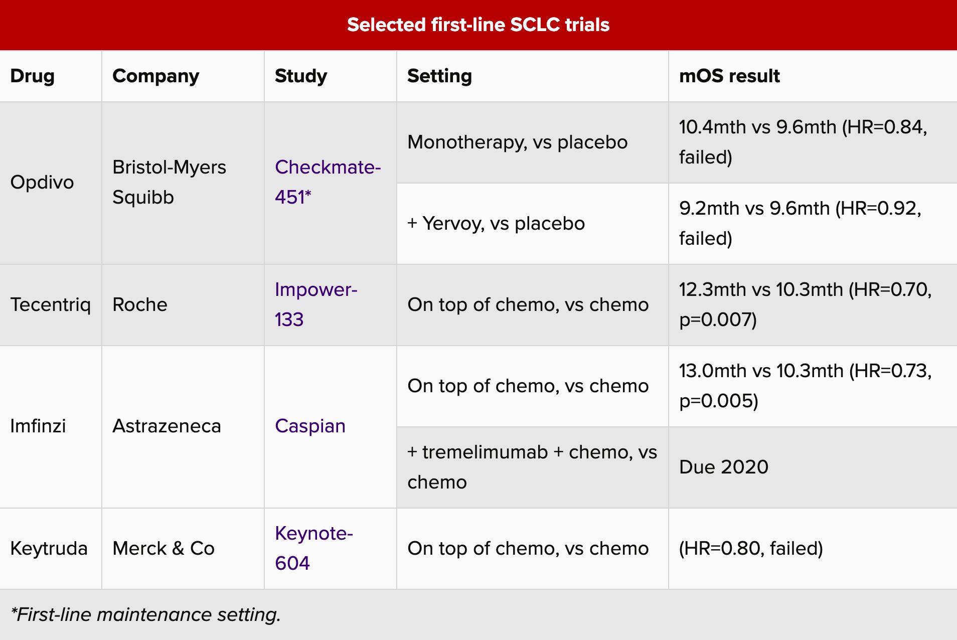 selected first line sclc trials - Мелкоклеточный рак легких: да поможет иммуноонкология