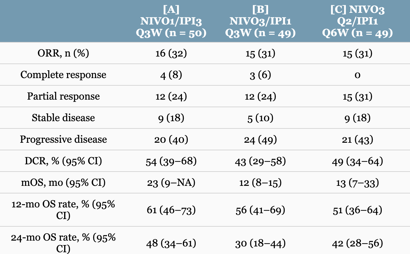 «Опдиво» + «Ервой»: новая схема лечения рака печени