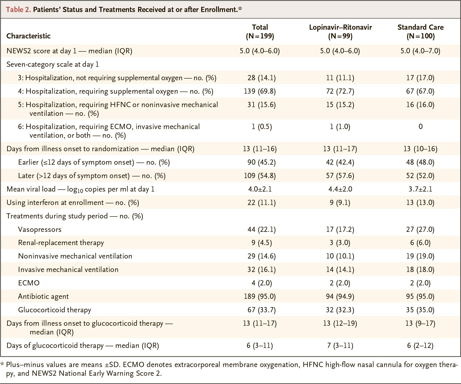 chictr2000029308 results 02 - Коронавирус. Лекарства. Лопинавир и ритонавир не помогли в лечении COVID-19