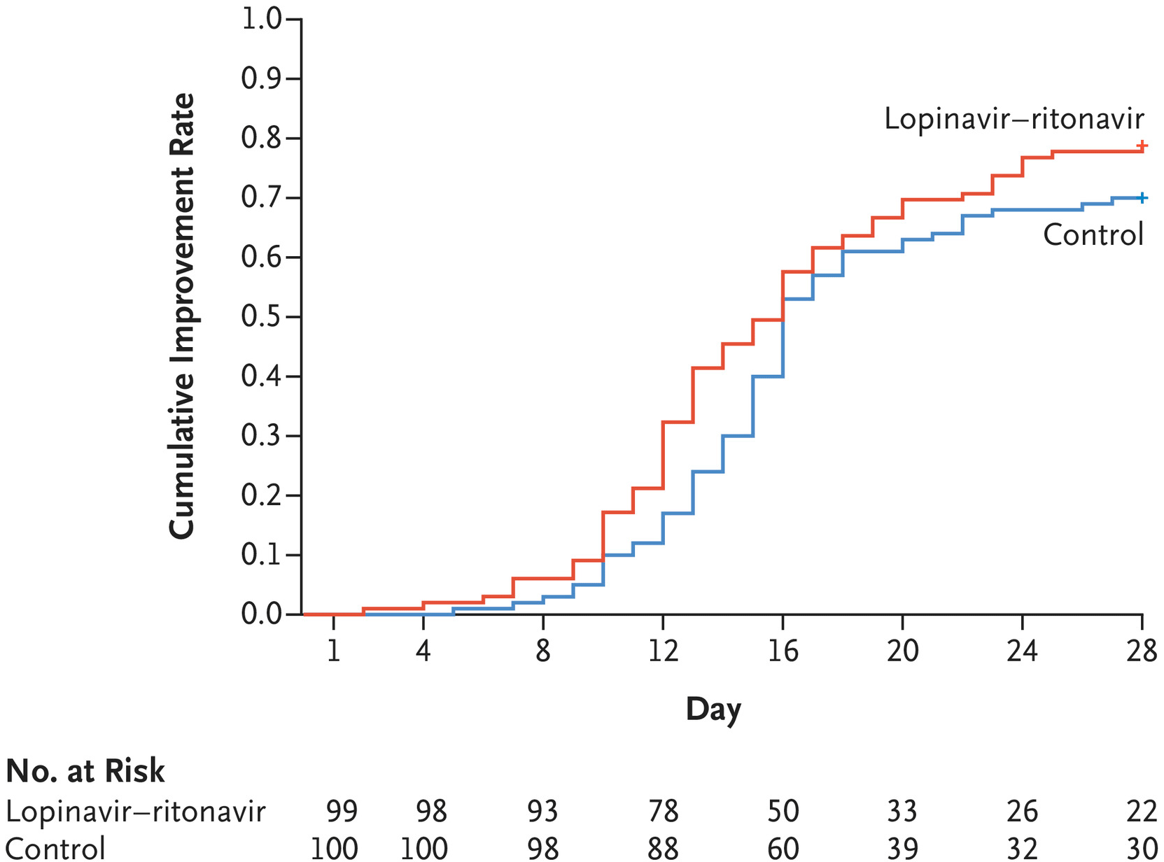 chictr2000029308 results 03 - Коронавирус. Лекарства. Лопинавир и ритонавир не помогли в лечении COVID-19