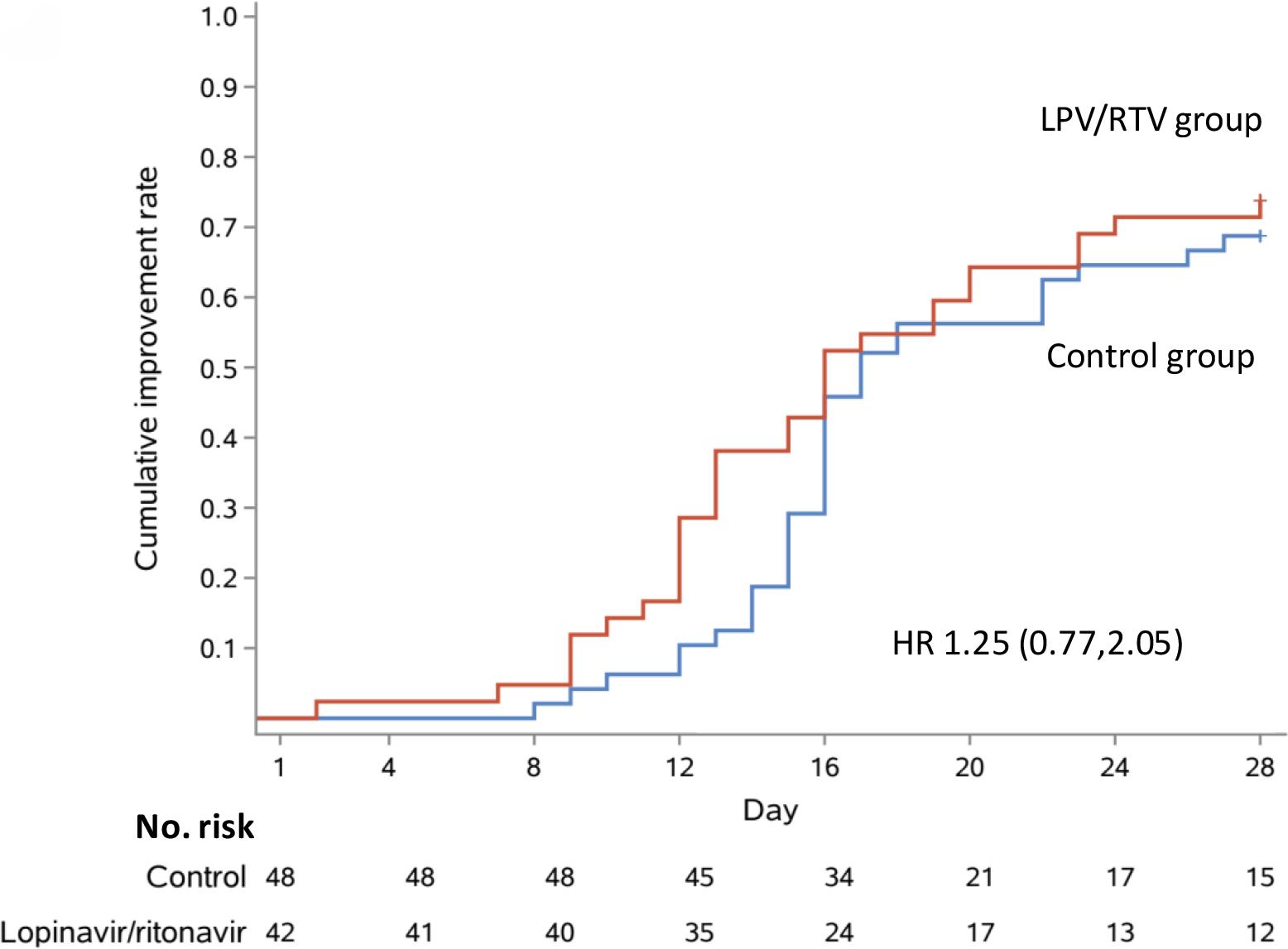 chictr2000029308 results 05 - Коронавирус. Лекарства. Лопинавир и ритонавир не помогли в лечении COVID-19