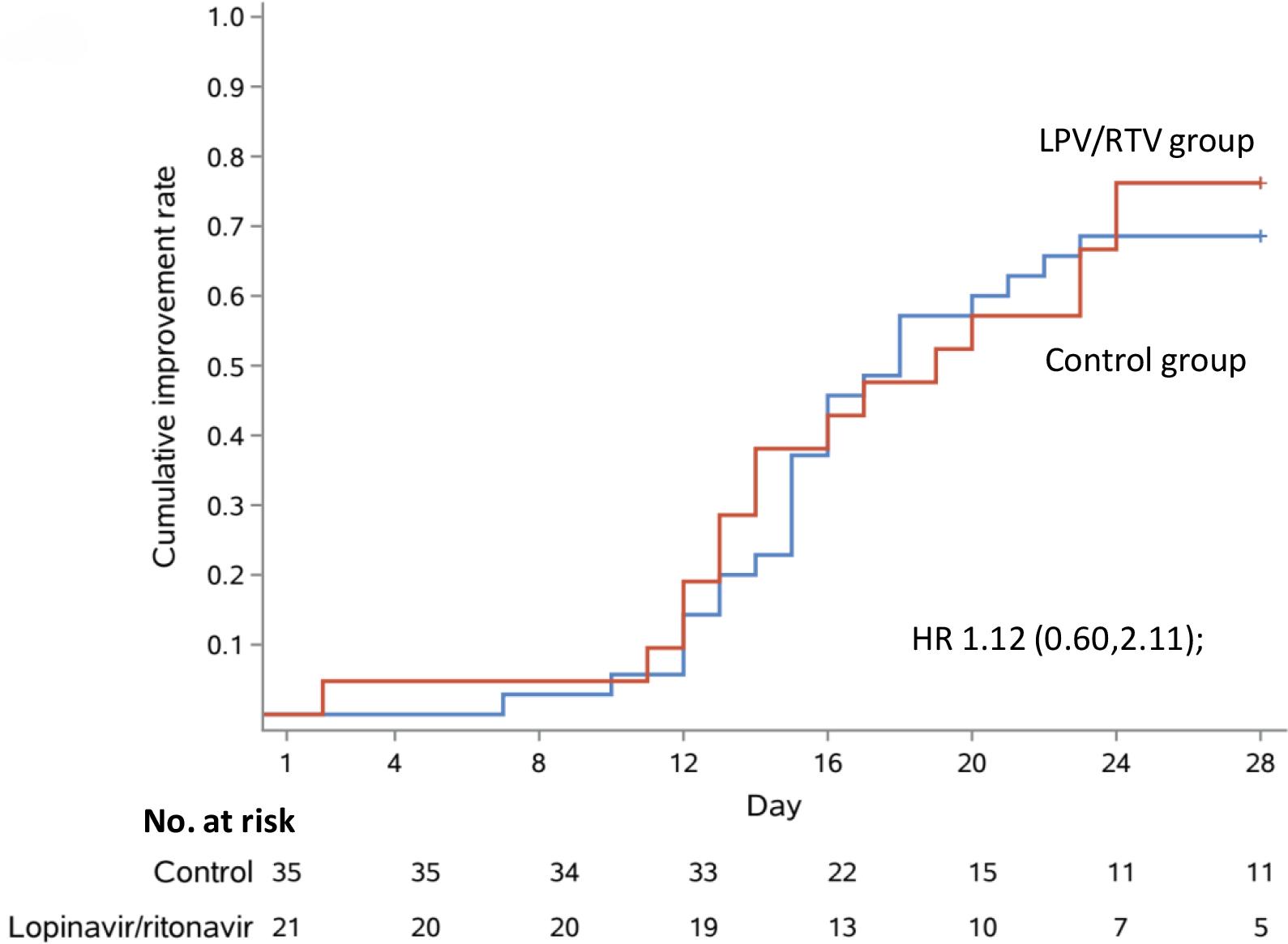 chictr2000029308 results 07 - Коронавирус. Лекарства. Лопинавир и ритонавир не помогли в лечении COVID-19