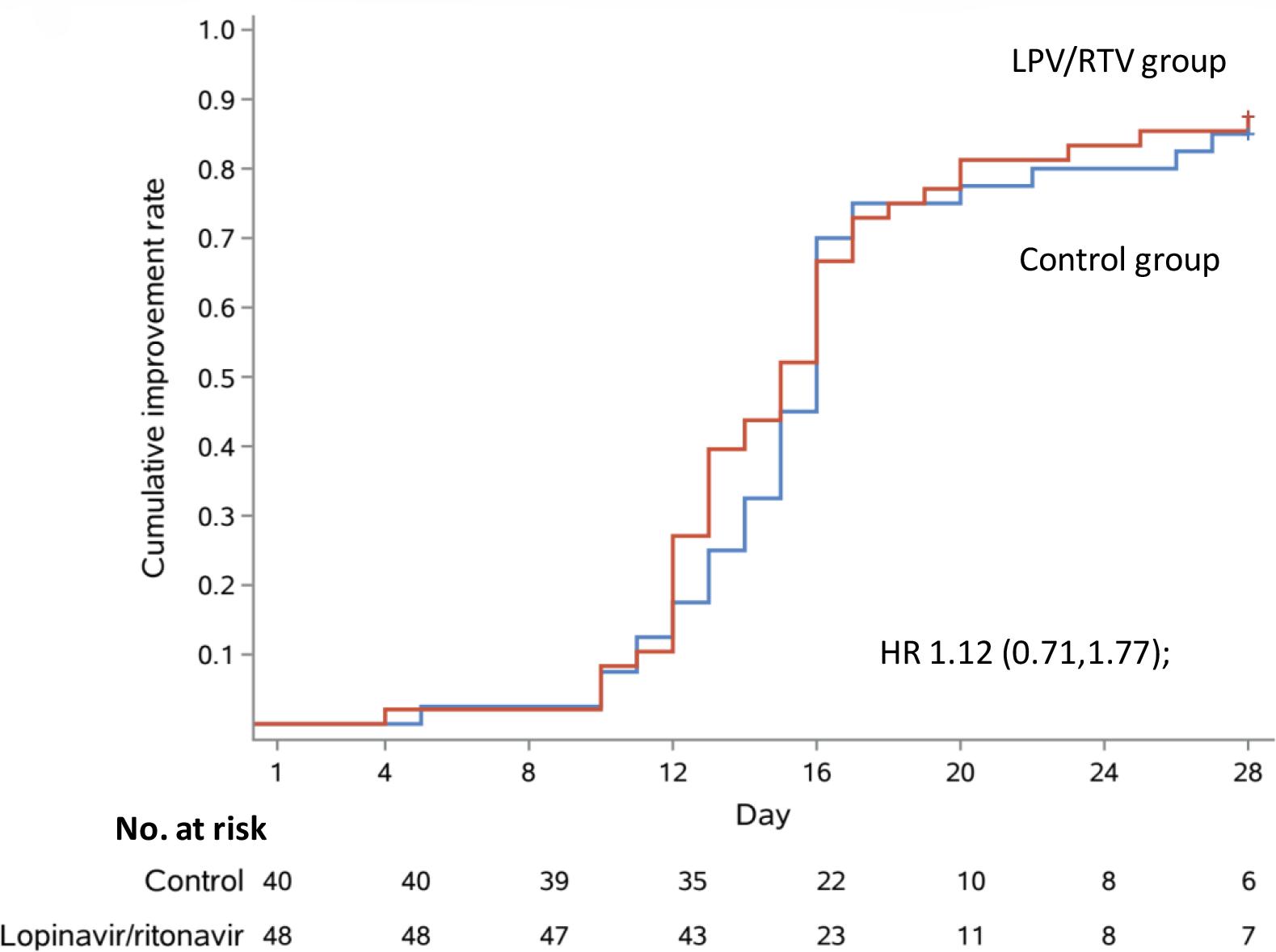 chictr2000029308 results 08 - Коронавирус. Лекарства. Лопинавир и ритонавир не помогли в лечении COVID-19