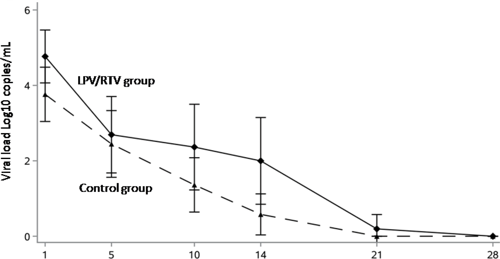chictr2000029308 results 10 - Коронавирус. Лекарства. Лопинавир и ритонавир не помогли в лечении COVID-19