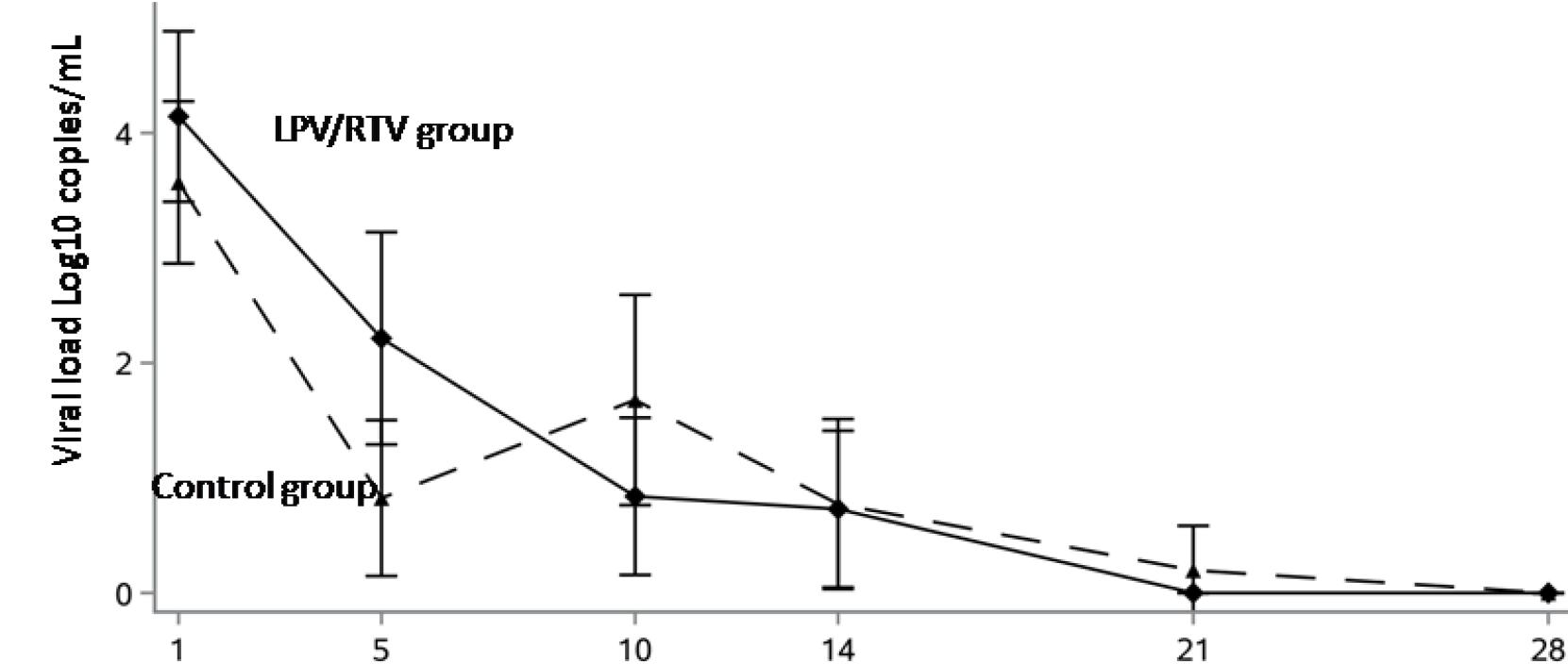 chictr2000029308 results 11 - Коронавирус. Лекарства. Лопинавир и ритонавир не помогли в лечении COVID-19