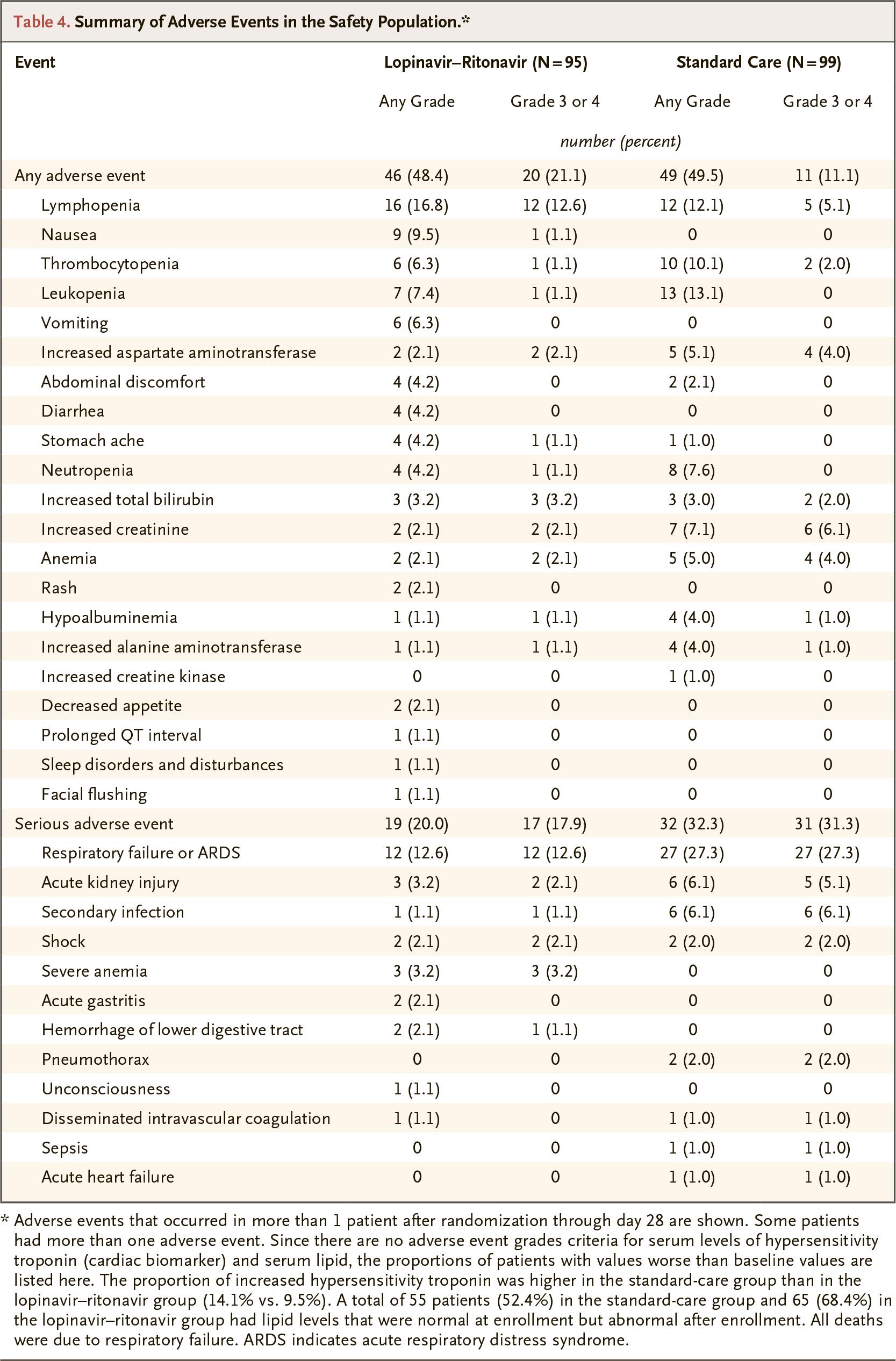 chictr2000029308 results 15 - Коронавирус. Лекарства. Лопинавир и ритонавир не помогли в лечении COVID-19