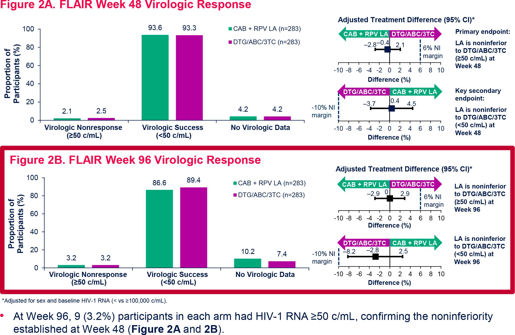 nct02938520 results 02 - Эффективная терапия ВИЧ: всего шесть или двенадцать инъекций в год