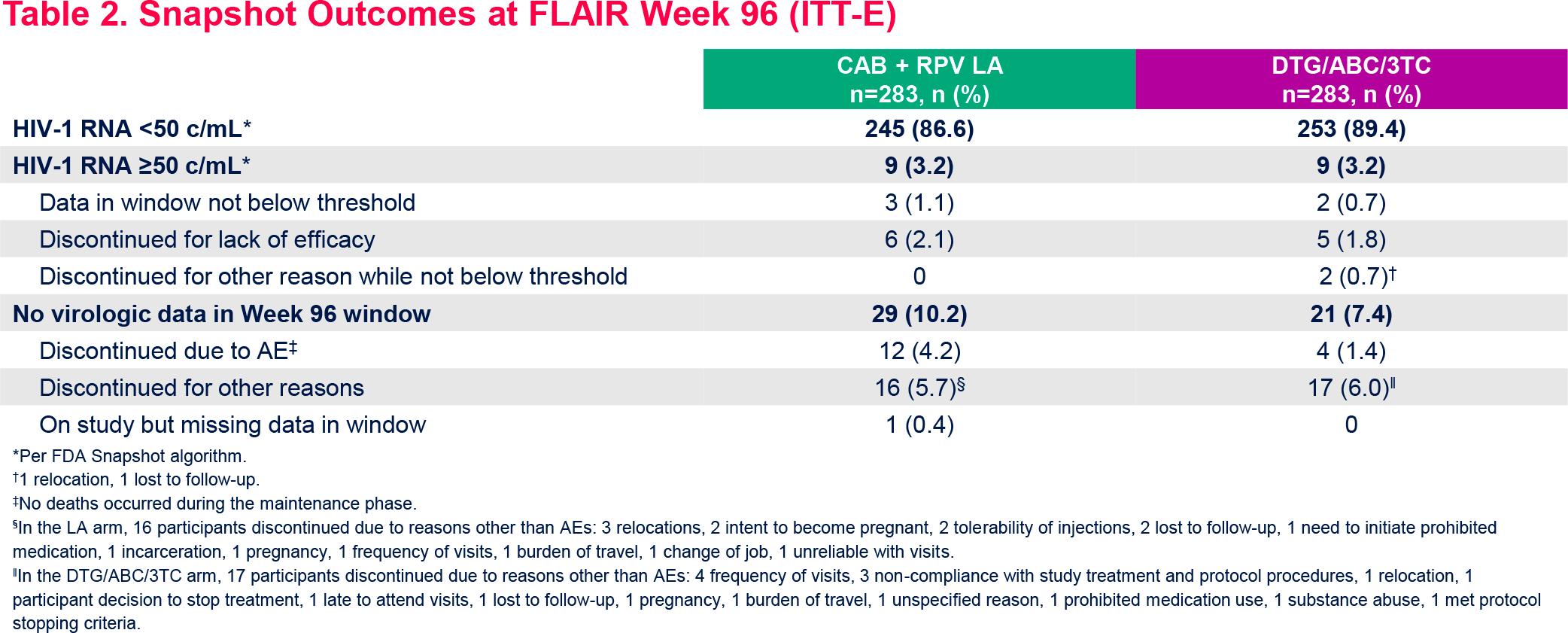 nct02938520 results 03 - Эффективная терапия ВИЧ: всего шесть или двенадцать инъекций в год