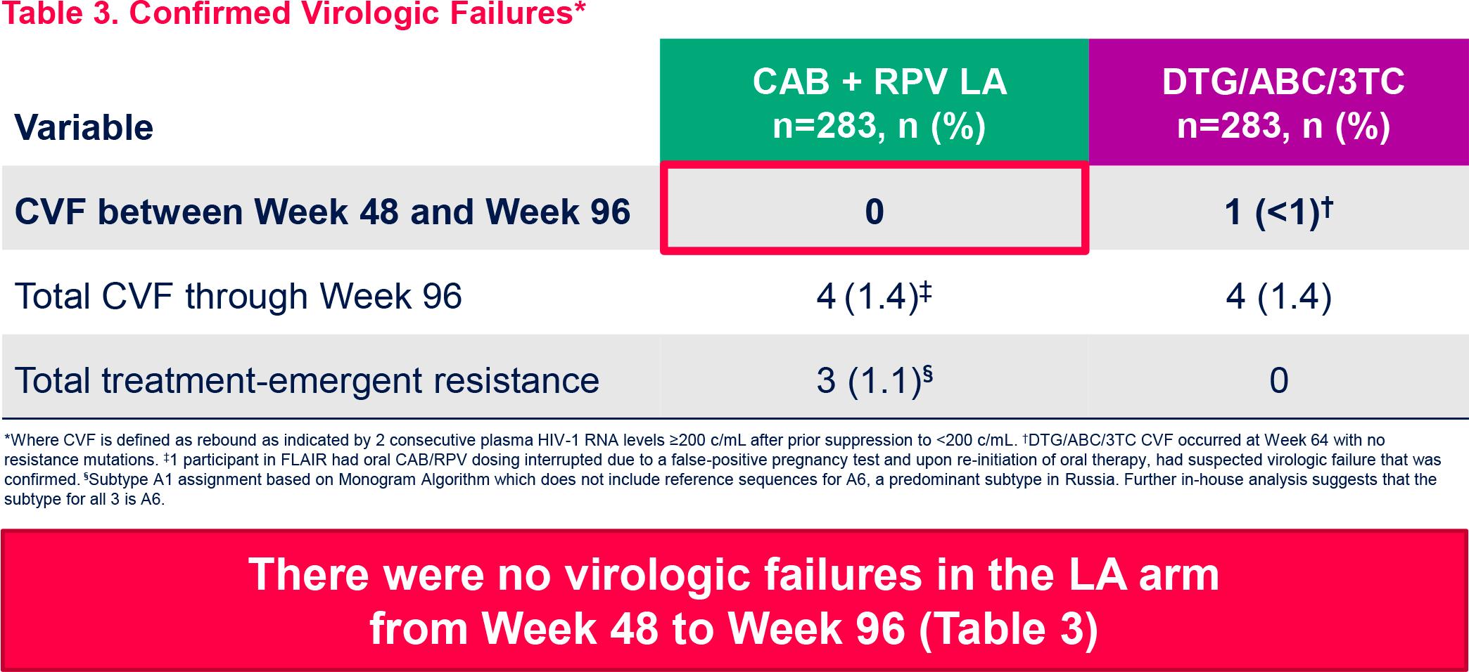 nct02938520 results 04 - Эффективная терапия ВИЧ: всего шесть или двенадцать инъекций в год