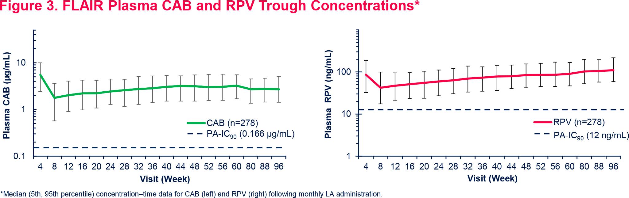 nct02938520 results 05 - Эффективная терапия ВИЧ: всего шесть или двенадцать инъекций в год