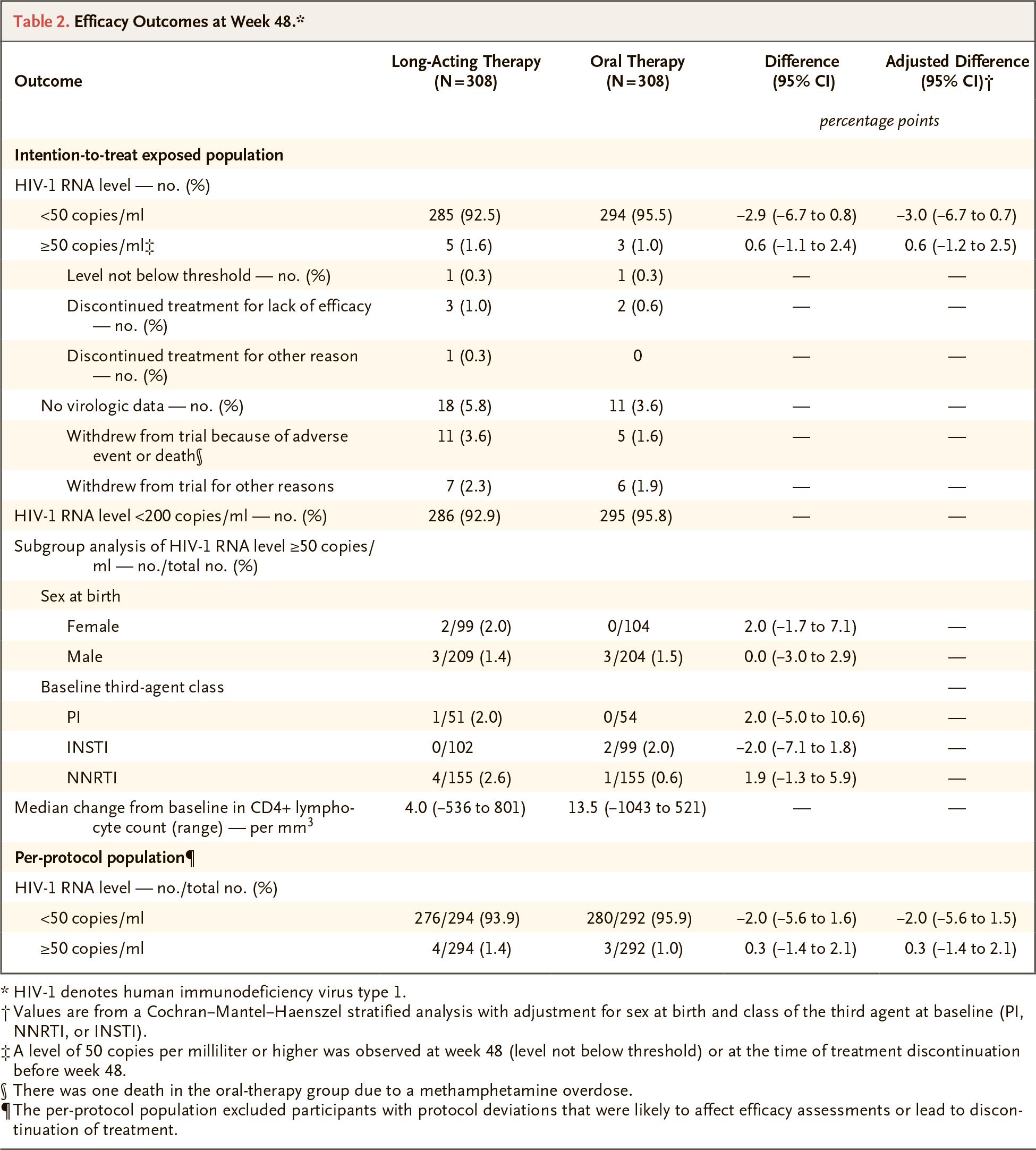 nct02951052 results - Эффективная терапия ВИЧ: всего шесть или двенадцать инъекций в год