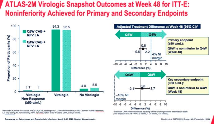 nct03299049 results 01 - Эффективная терапия ВИЧ: всего шесть или двенадцать инъекций в год