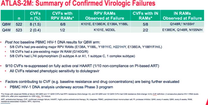 nct03299049 results 03 - Эффективная терапия ВИЧ: всего шесть или двенадцать инъекций в год