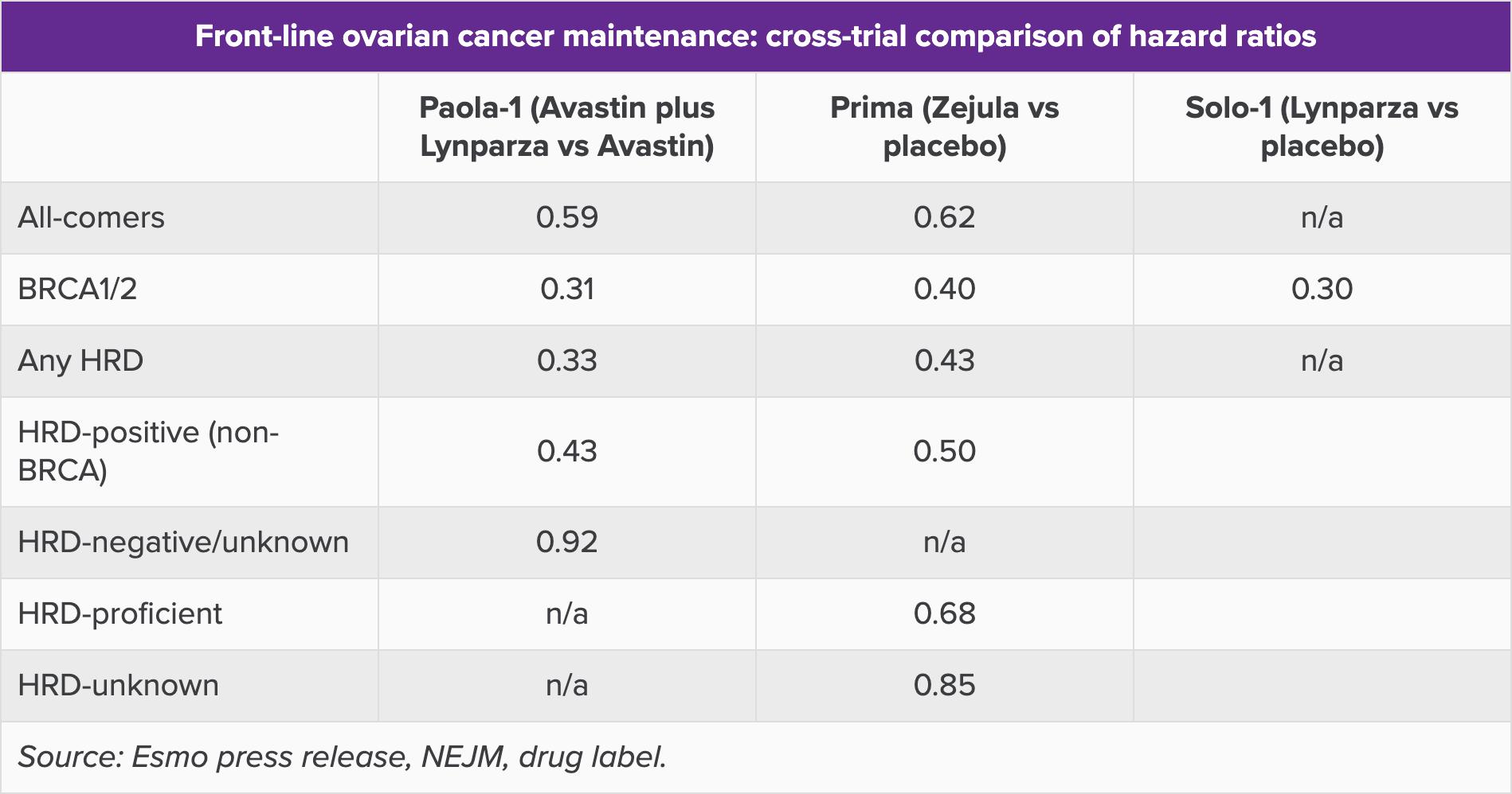 front line ovarian cancer maintenance with parp inhibitors cross trial comparison of hazard ratio - «Заджула»: поддерживающая терапия рака яичников для любых пациентов