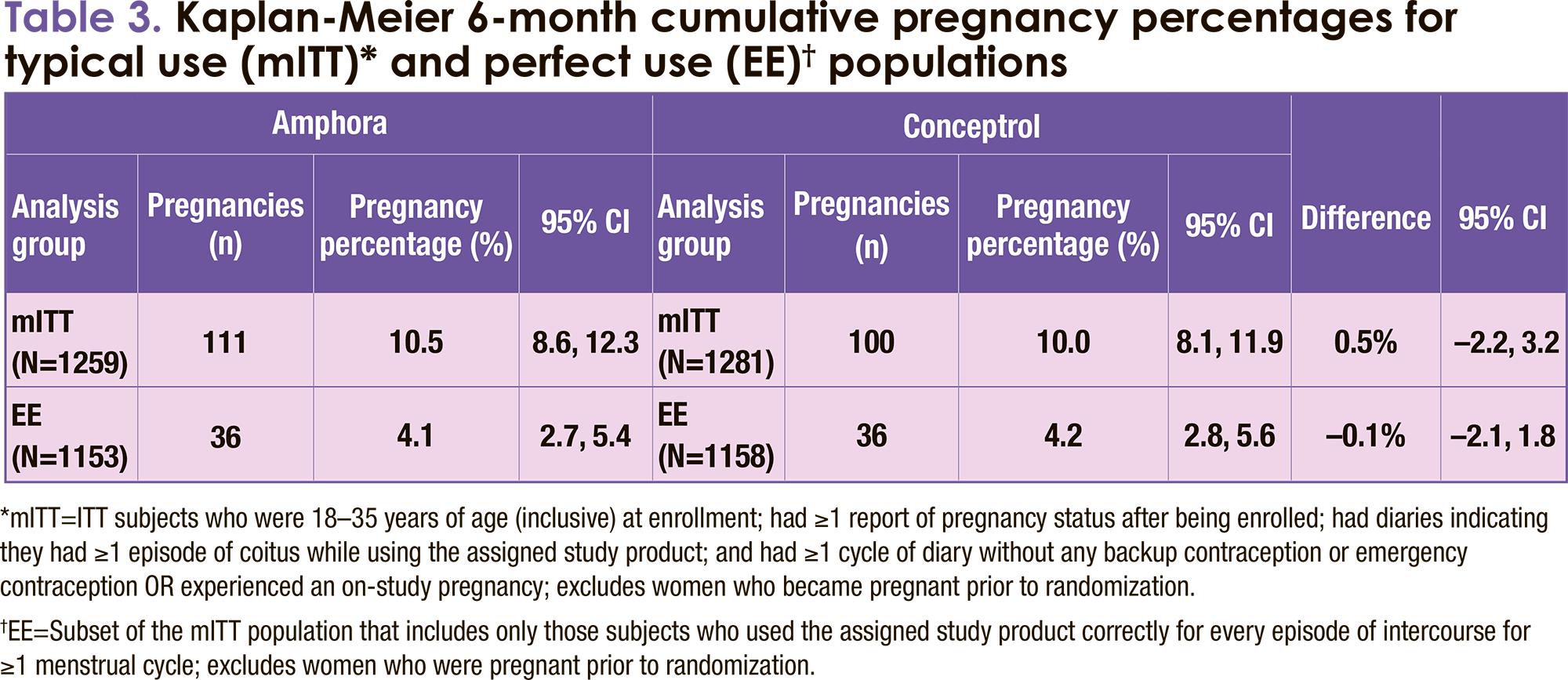 nct01306331 results - «Фекси»: новый негормональный контрацептив