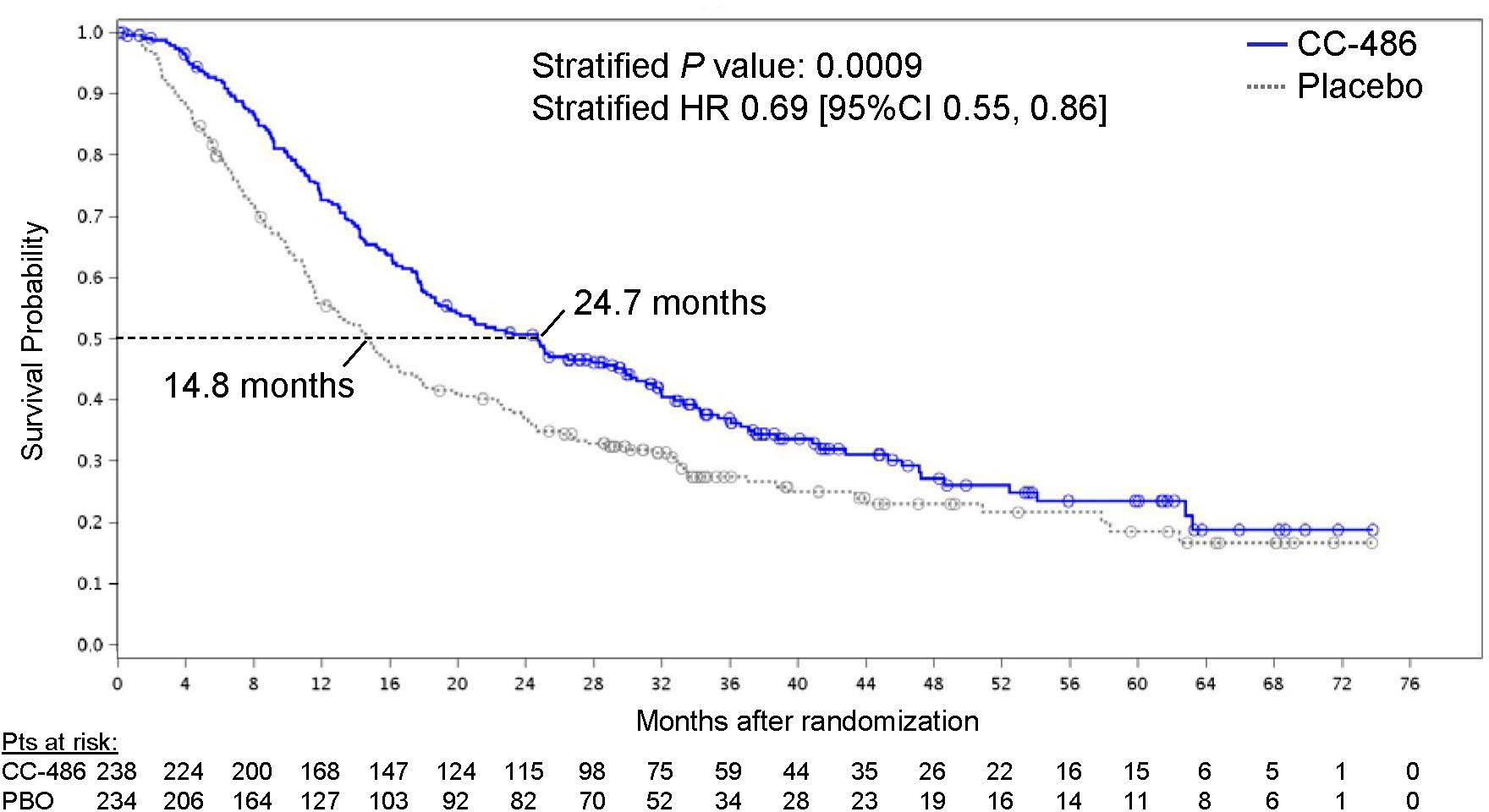 nct01757535 results 01 - Грядет новый стандарт поддерживающей терапии острого миелоидного лейкоза