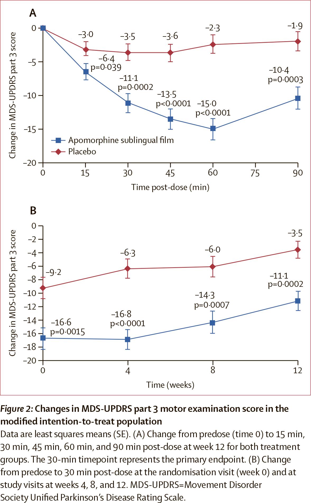 nct02469090 results 02 - «Кинмоби»: новое лекарство при болезни Паркинсона