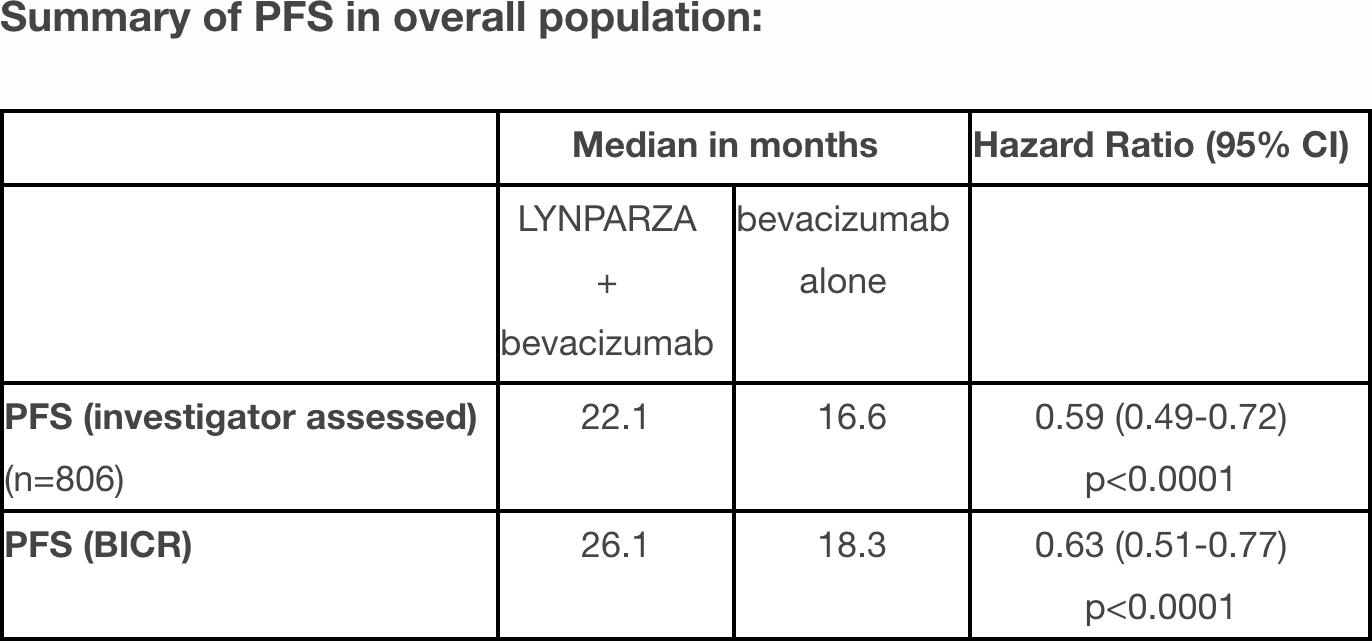 nct02477644 results 02 - «Заджула»: поддерживающая терапия рака яичников для любых пациентов