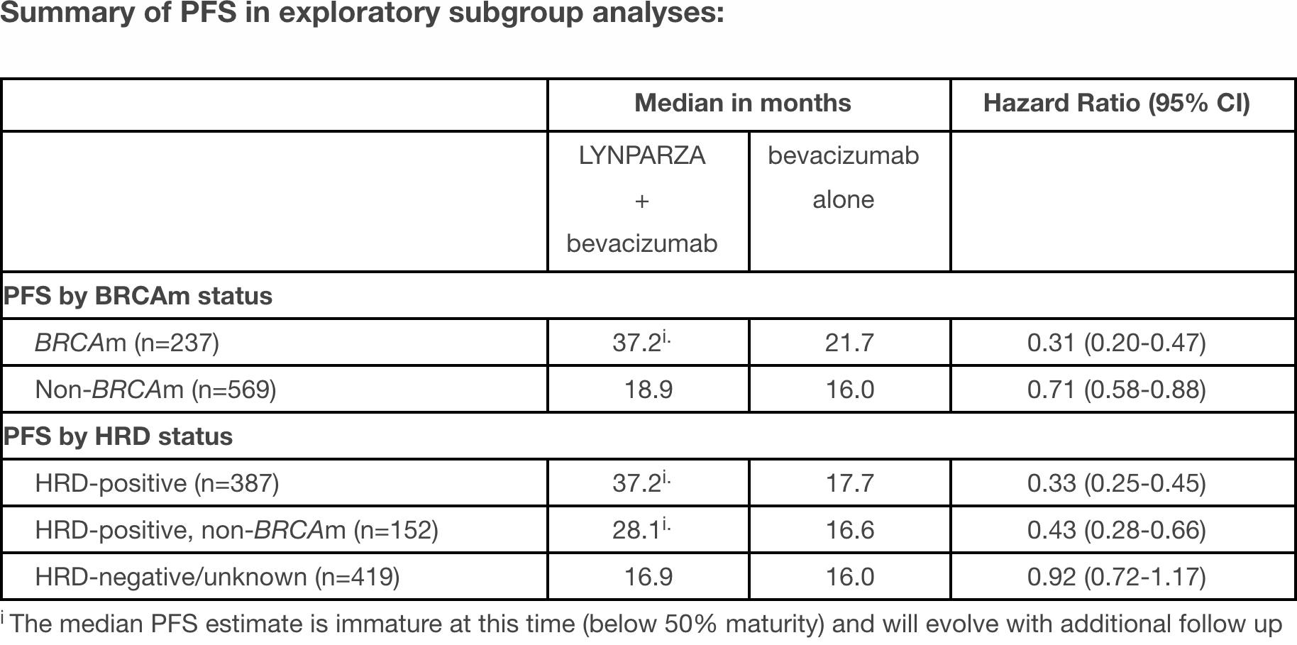 nct02477644 results 03 - «Заджула»: поддерживающая терапия рака яичников для любых пациентов