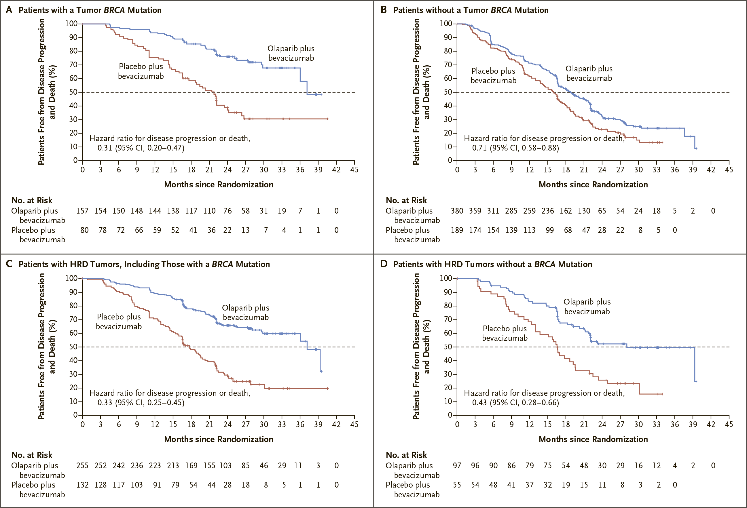 nct02477644 results 04 - «Заджула»: поддерживающая терапия рака яичников для любых пациентов
