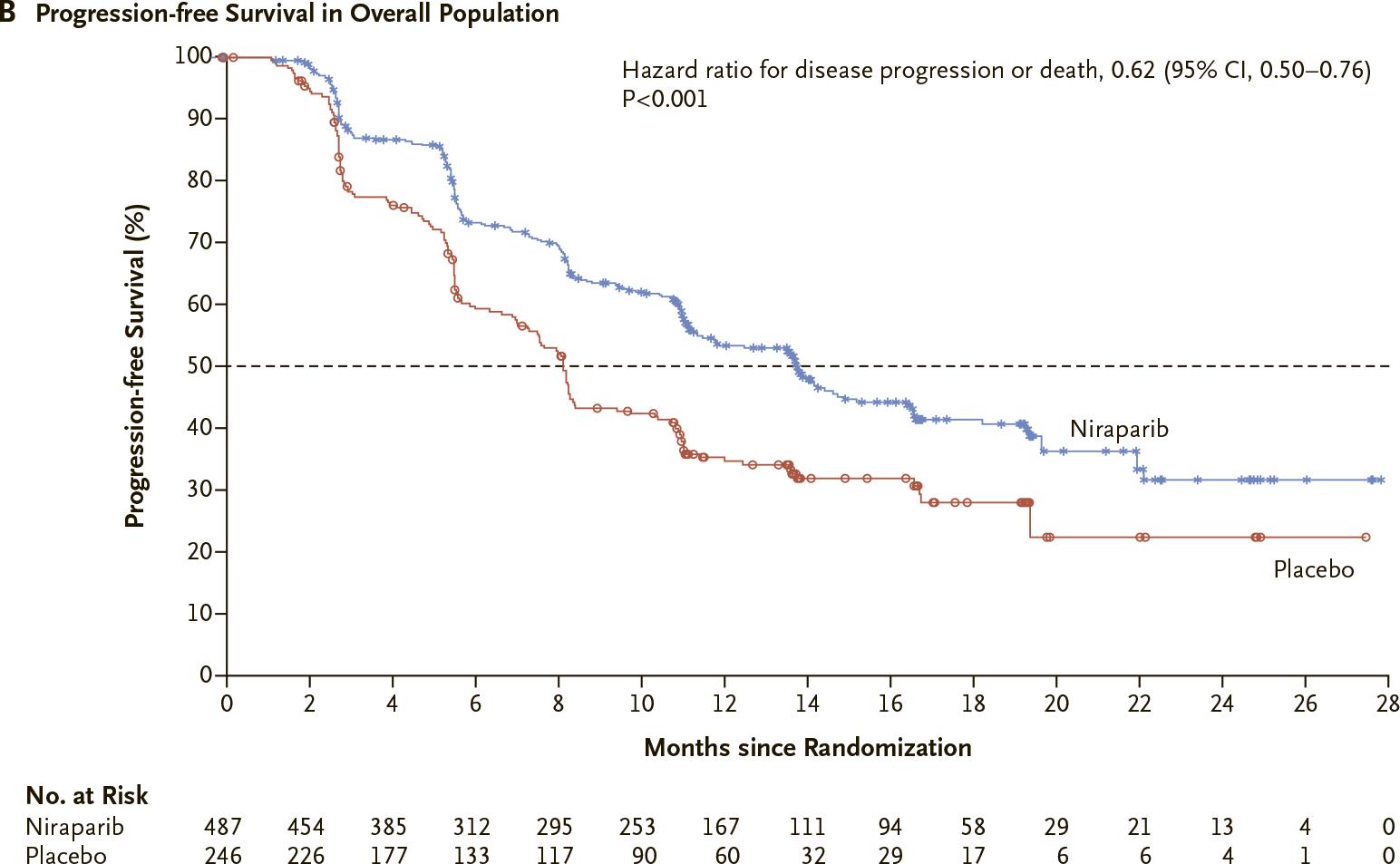 nct02655016 results 01 - «Заджула»: поддерживающая терапия рака яичников для любых пациентов