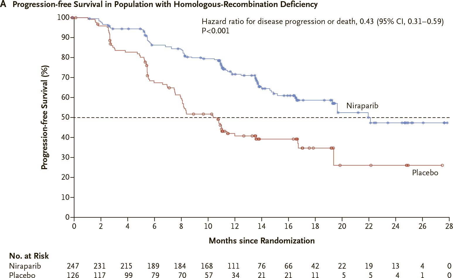 nct02655016 results 02 - «Заджула»: поддерживающая терапия рака яичников для любых пациентов